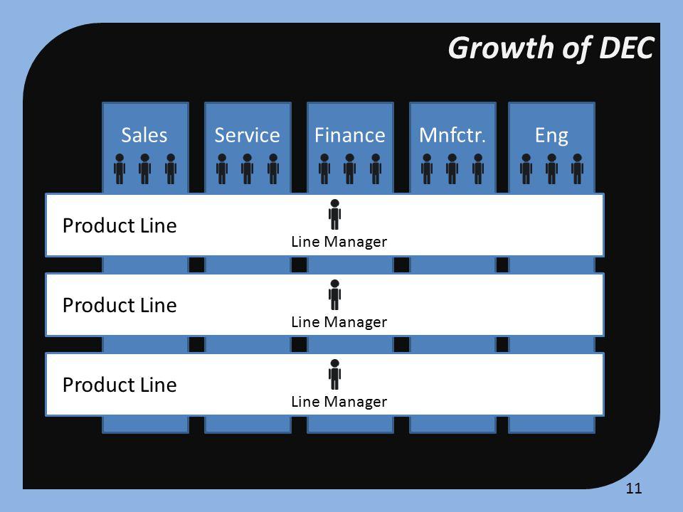 Growth of DEC SalesServiceFinanceMnfctr.