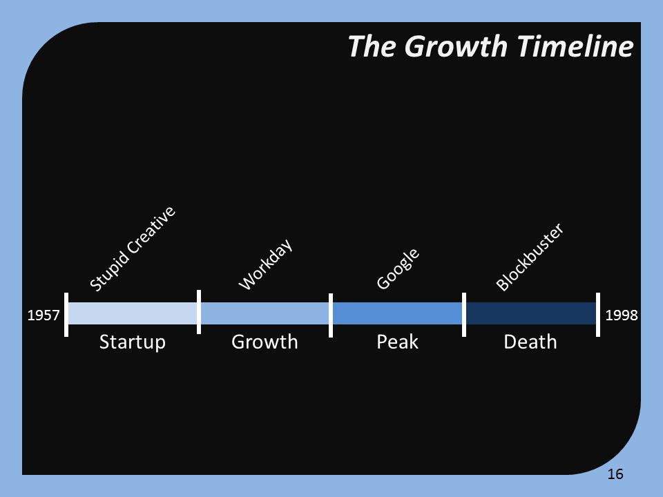 Growth of DEC Working Growing Managing DECWorkday Part of a family Fracture into many units Negotiation, conflict, build path Part of something big Expand scalable, cohesive units Feedback from customers, follow roadmap 15