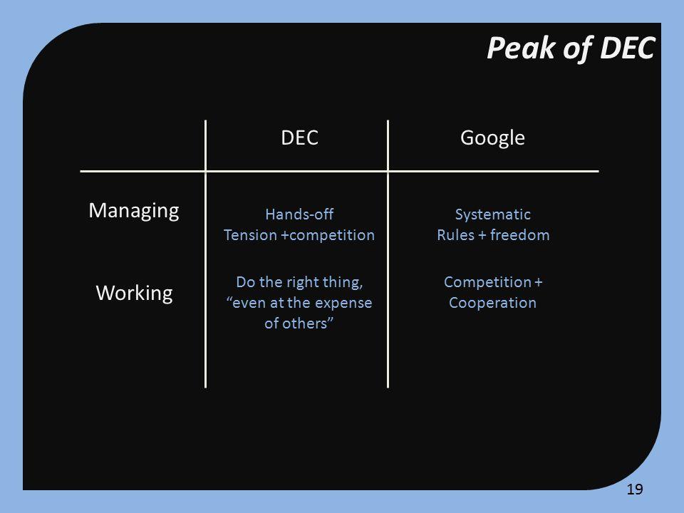 Peak of DEC Management Issues DECworld External relationship Engineers Sales Customer EngineersSales Customer vs.