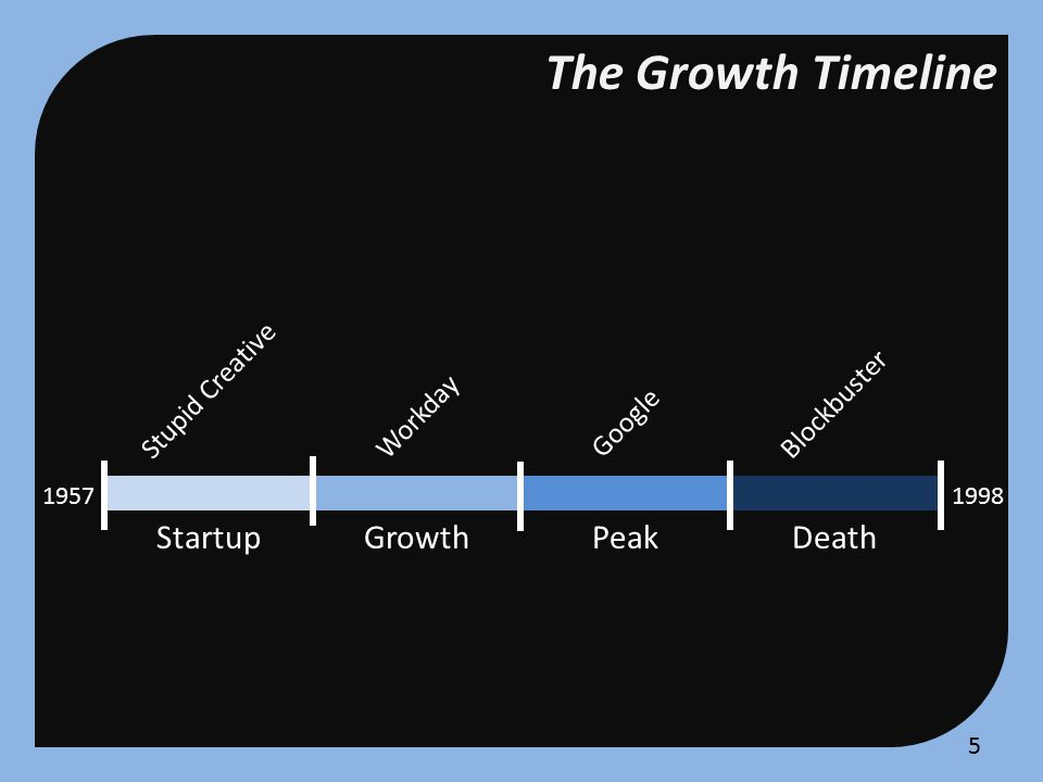 The Growth Timeline StartupGrowthPeakDeath Stupid Creative Workday Google Blockbuster 19981957 4
