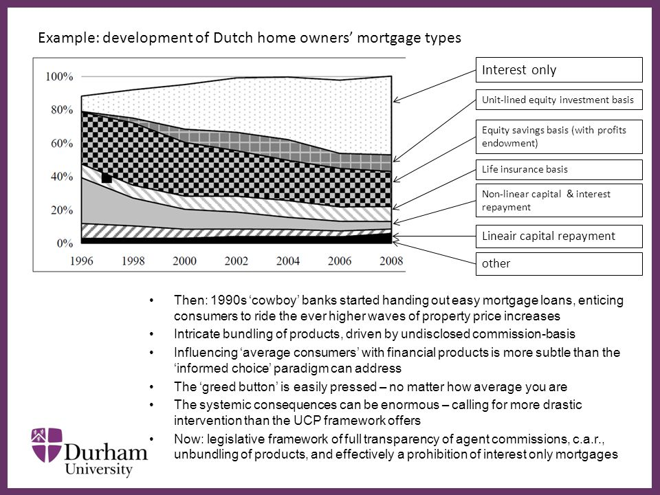 ∂ Example: development of Dutch home owners' mortgage types Interest only Unit-lined equity investment basis Equity savings basis (with profits endowment) Non-linear capital & interest repayment Lineair capital repayment other Life insurance basis Then: 1990s 'cowboy' banks started handing out easy mortgage loans, enticing consumers to ride the ever higher waves of property price increases Intricate bundling of products, driven by undisclosed commission-basis Influencing 'average consumers' with financial products is more subtle than the 'informed choice' paradigm can address The 'greed button' is easily pressed – no matter how average you are The systemic consequences can be enormous – calling for more drastic intervention than the UCP framework offers Now: legislative framework of full transparency of agent commissions, c.a.r., unbundling of products, and effectively a prohibition of interest only mortgages