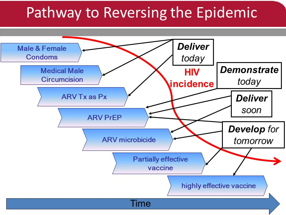 Pathway to Reversing the Epidemic Male & Female Condoms ARV microbicide Partially effective vaccine highly effective vaccine Time HIV incidence ARV PrEP Medical Male Circumcision ARV Tx as Px Deliver today Deliver soon Develop for tomorrow Demonstrate today