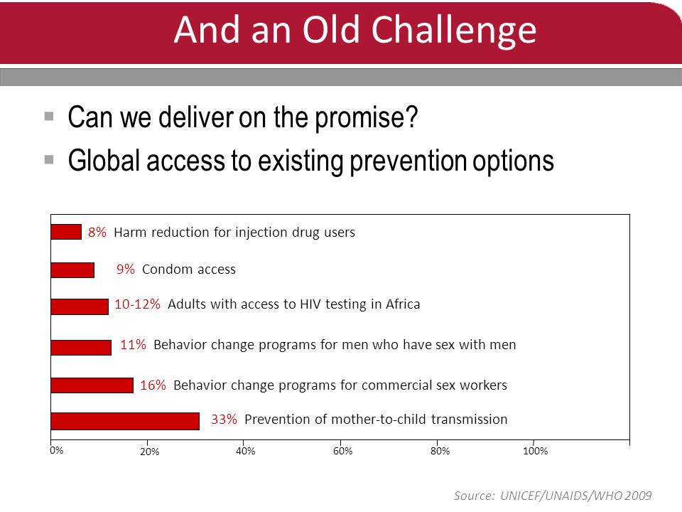 0% 20% 40%60%80%100% 10-12% Adults with access to HIV testing in Africa 8% Harm reduction for injection drug users 33% Prevention of mother-to-child transmission 9% Condom access 11% Behavior change programs for men who have sex with men 16% Behavior change programs for commercial sex workers And an Old Challenge  Can we deliver on the promise.