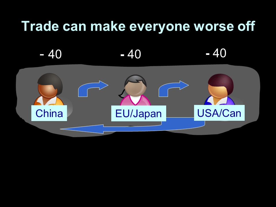Trade can make everyone worse off - 40 China EU/Japan USA/Can