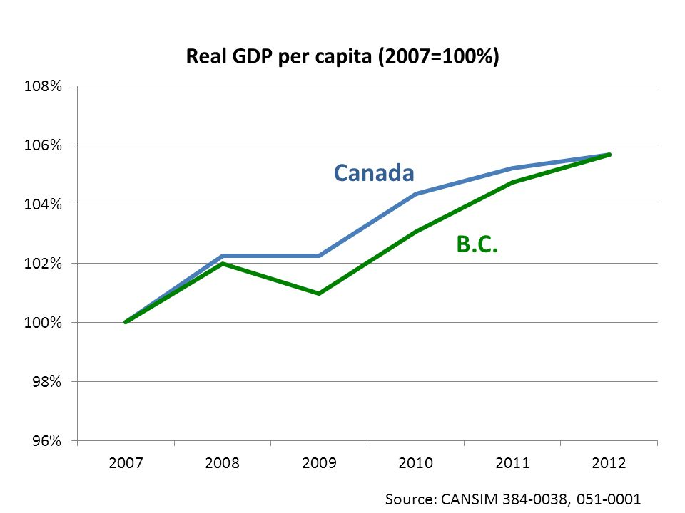 Source: CANSIM 384-0038, 051-0001 B.C. Canada