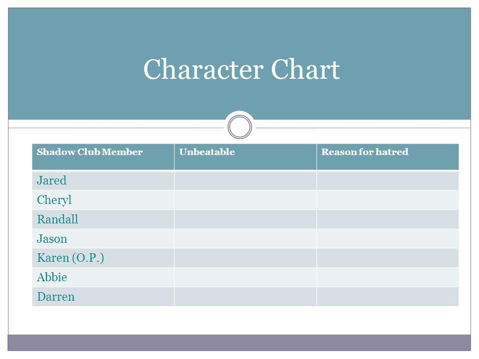Character Chart Shadow Club MemberUnbeatableReason for hatred Jared Cheryl Randall Jason Karen (O.P.) Abbie Darren