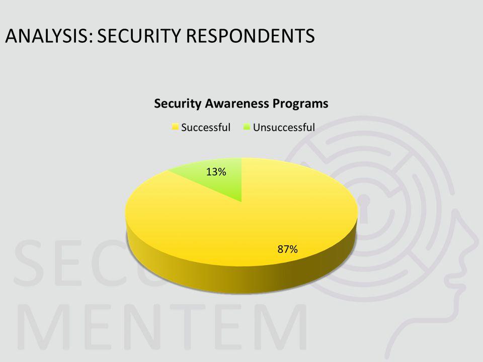 ANALYSIS: SECURITY RESPONDENTS