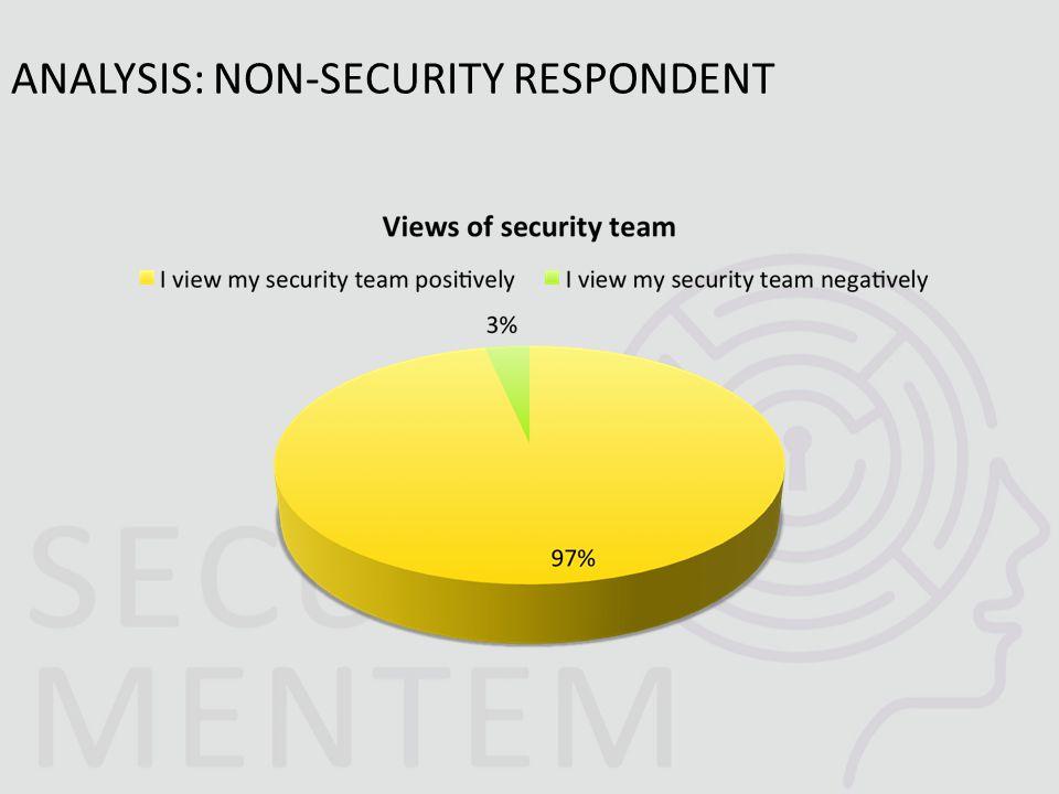 ANALYSIS: NON-SECURITY RESPONDENT