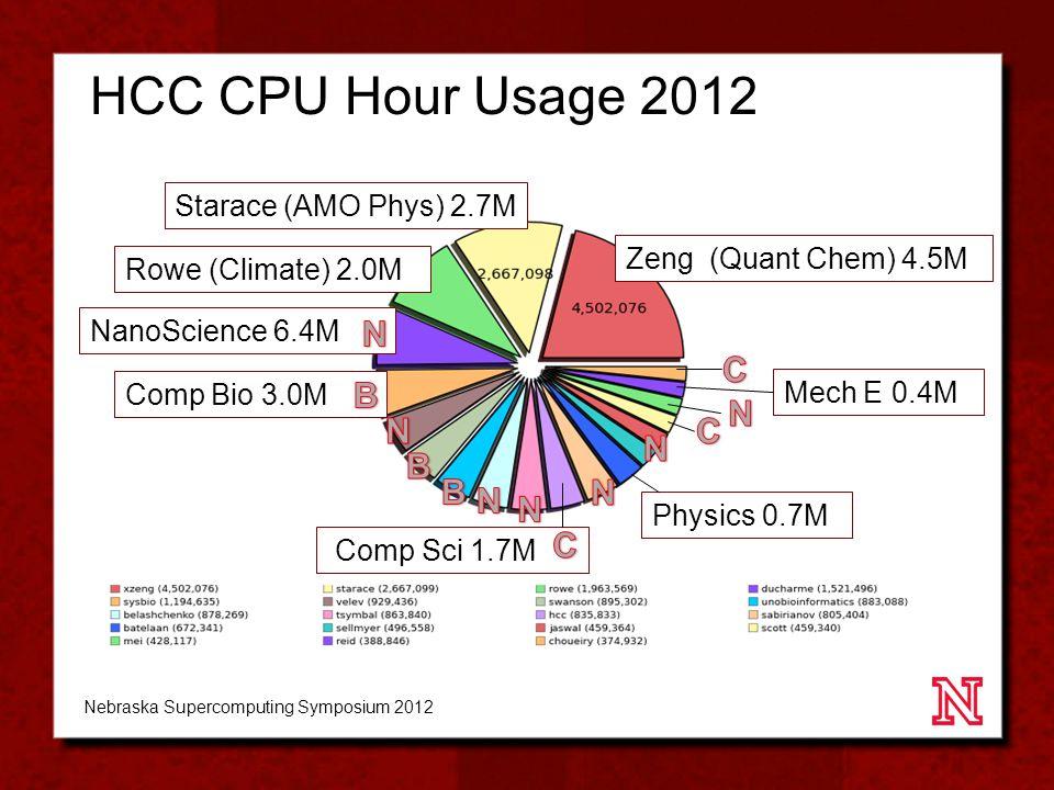 HCC CPU Hour Usage 2012 Nebraska Supercomputing Symposium 2012 Zeng (Quant Chem) 4.5M Starace (AMO Phys) 2.7M Rowe (Climate) 2.0M NanoScience 6.4M Comp Bio 3.0M Comp Sci 1.7M Physics 0.7M Mech E 0.4M
