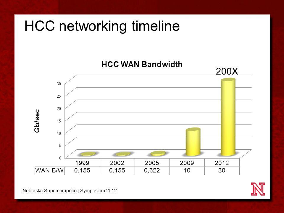 HCC networking timeline Nebraska Supercomputing Symposium 2012
