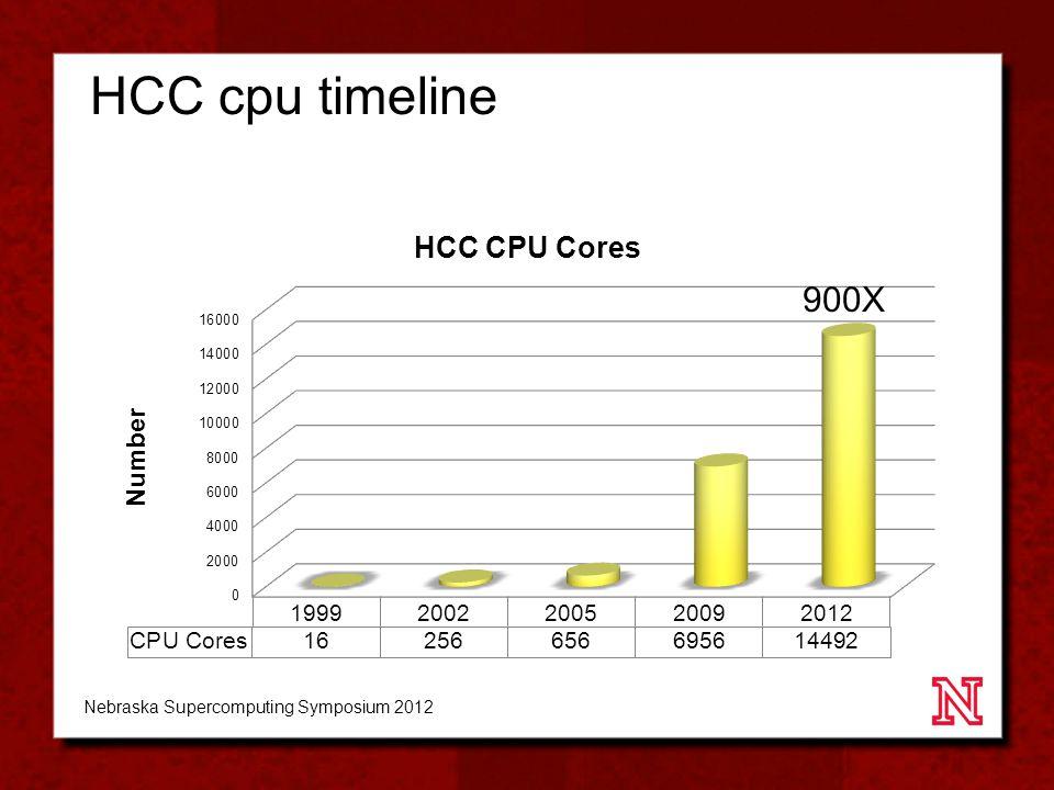 HCC cpu timeline 900X Nebraska Supercomputing Symposium 2012