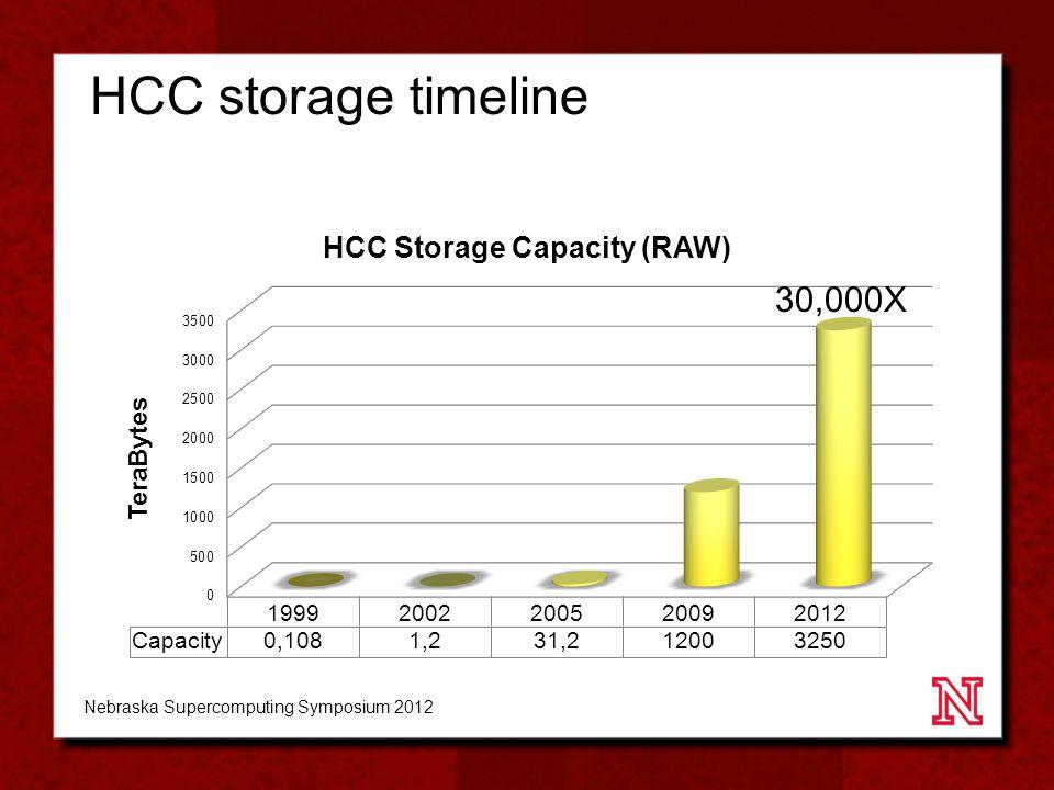 HCC storage timeline 30,000X Nebraska Supercomputing Symposium 2012