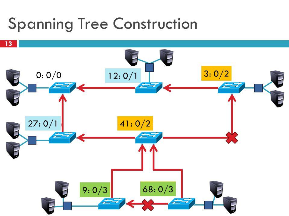 Spanning Tree Construction 13 0: 0/0 12: 12/0 3: 3/0 27: 27/0 41: 41/0 9: 9/0 68: 68/0 27: 0/1 12: 0/1 41: 3/1 68: 9/1 41: 0/2 3: 0/2 68: 3/2 9: 3/2 68: 0/3 9: 0/3