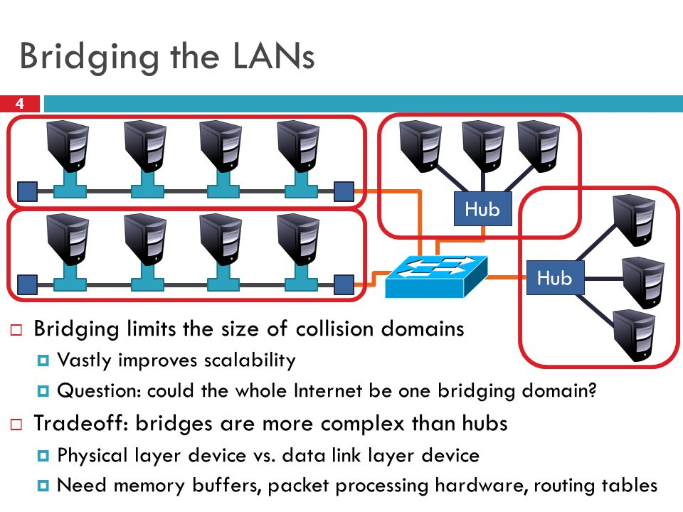 Bridging the LANs 4  Bridging limits the size of collision domains  Vastly improves scalability  Question: could the whole Internet be one bridging domain.