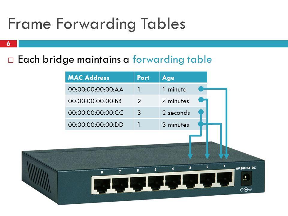00:00:00:00:00:DD13 minutes Frame Forwarding Tables 6  Each bridge maintains a forwarding table MAC AddressPortAge 00:00:00:00:00:AA11 minute 00:00:00:00:00:BB27 minutes 00:00:00:00:00:CC32 seconds