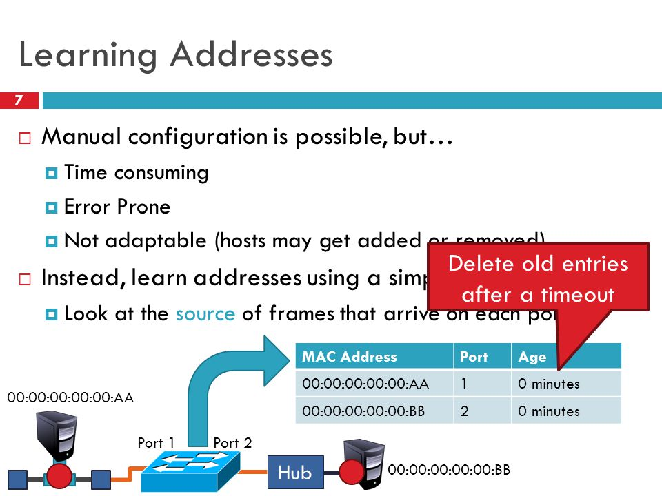 Learning Addresses 7  Manual configuration is possible, but…  Time consuming  Error Prone  Not adaptable (hosts may get added or removed)  Instea