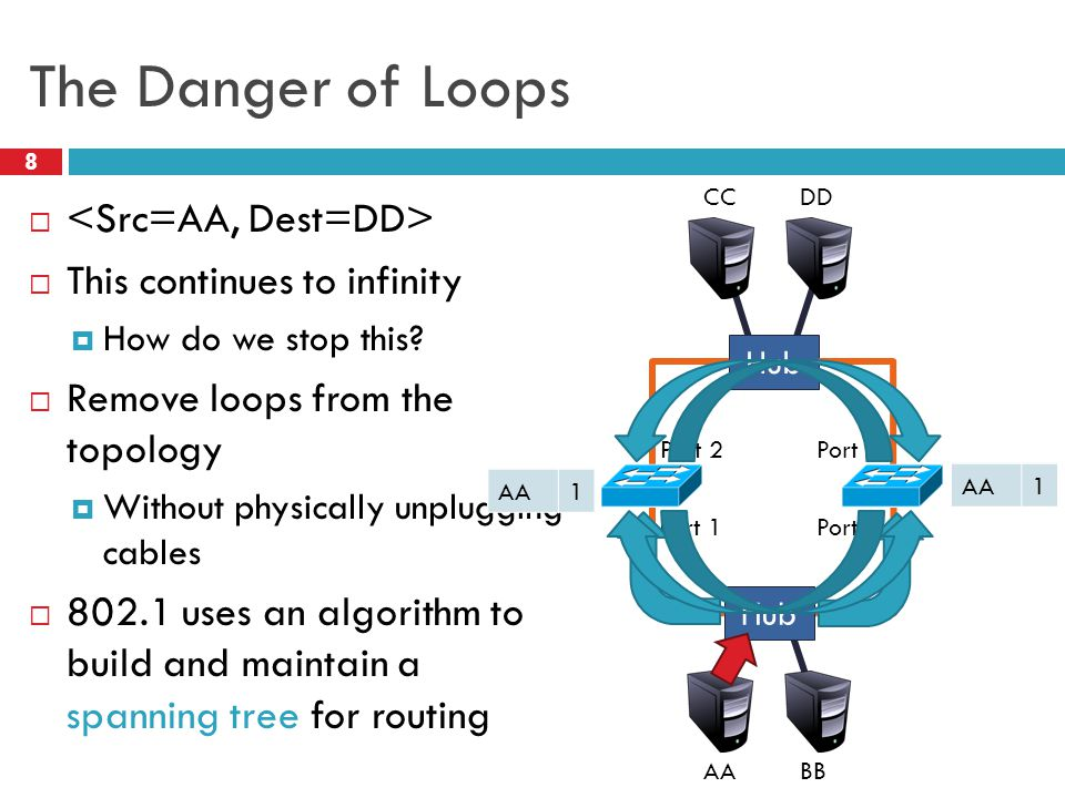The Danger of Loops 8   This continues to infinity  How do we stop this?  Remove loops from the topology  Without physically unplugging cables 