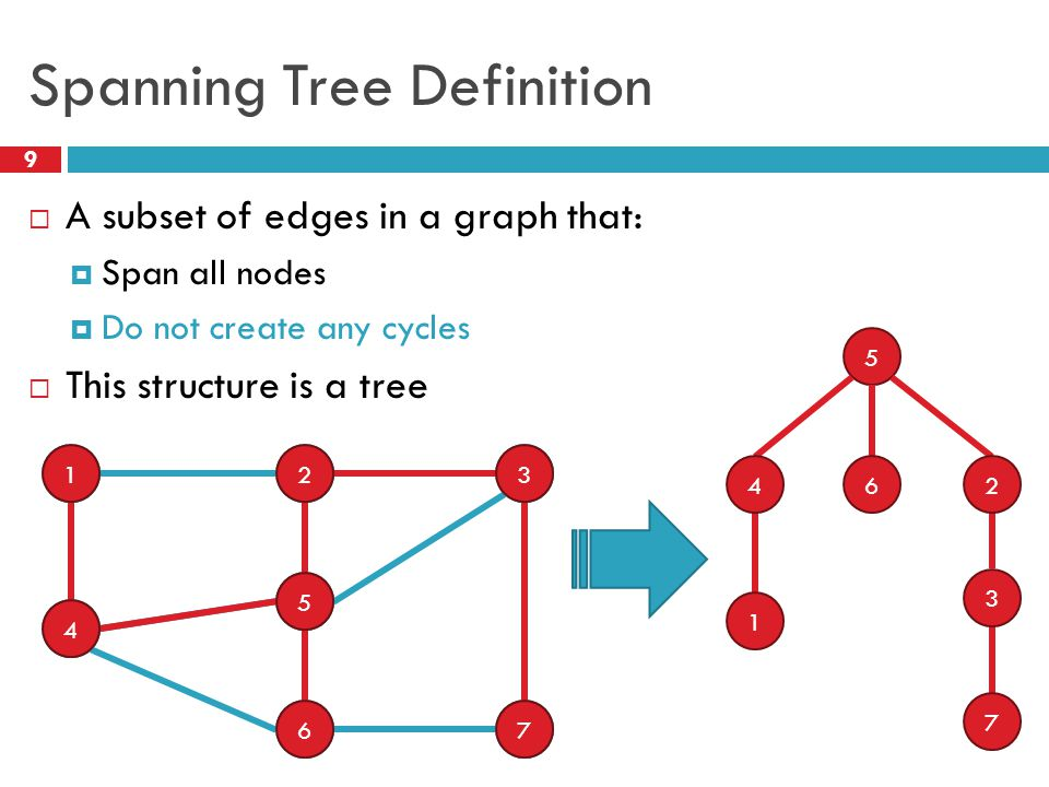 Spanning Tree Definition 9  A subset of edges in a graph that:  Span all nodes  Do not create any cycles  This structure is a tree 1 4 2 5 6 3 7 1 4 2 5 6 3 7 5 1 426 3 7