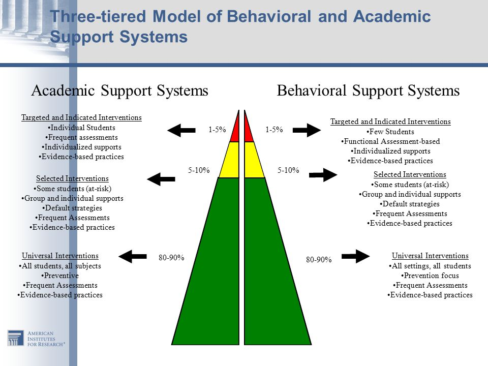 1-5% 5-10% 80-90% Targeted and Indicated Interventions Individual Students Frequent assessments Individualized supports Evidence-based practices Targeted and Indicated Interventions Few Students Functional Assessment-based Individualized supports Evidence-based practices Selected Interventions Some students (at-risk) Group and individual supports Default strategies Frequent Assessments Evidence-based practices Selected Interventions Some students (at-risk) Group and individual supports Default strategies Frequent Assessments Evidence-based practices Universal Interventions All students, all subjects Preventive Frequent Assessments Evidence-based practices Universal Interventions All settings, all students Prevention focus Frequent Assessments Evidence-based practices Three-tiered Model of Behavioral and Academic Support Systems Behavioral Support SystemsAcademic Support Systems
