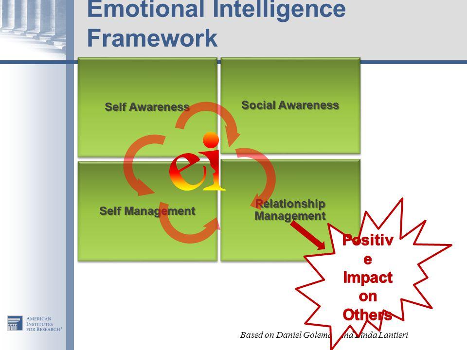 Emotional Intelligence Framework Self Awareness Social Awareness Self Management Relationship Management Based on Daniel Goleman and Linda Lantieri