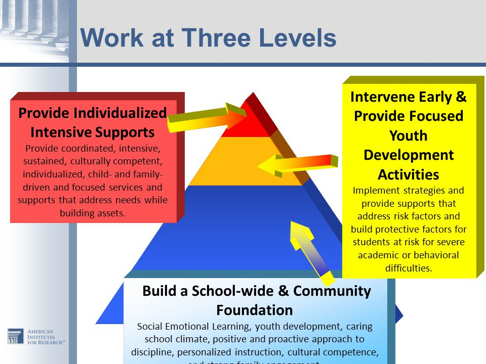 Work at Three Levels Provide Individualized Intensive Supports Provide coordinated, intensive, sustained, culturally competent, individualized, child- and family- driven and focused services and supports that address needs while building assets.