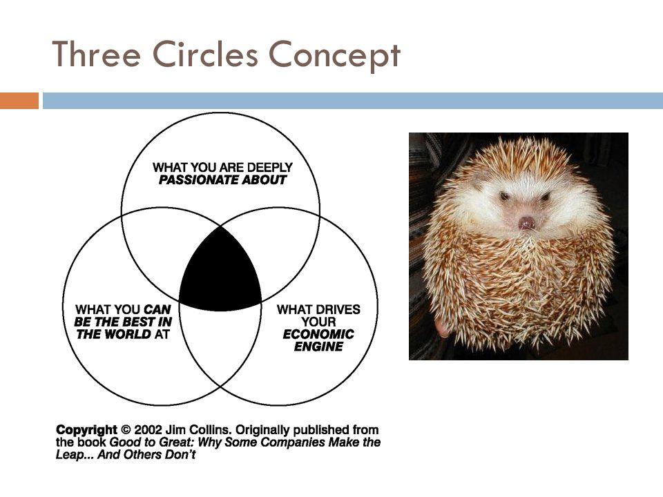 Three Circles Concept