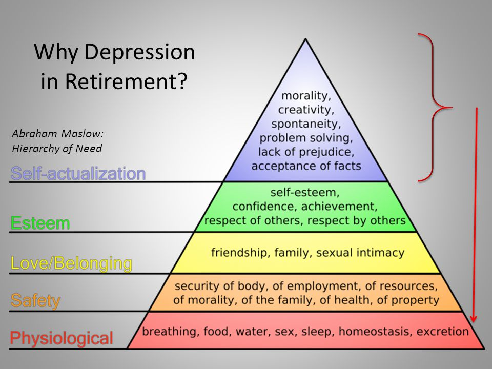 Why Depression in Retirement? Abraham Maslow: Hierarchy of Need