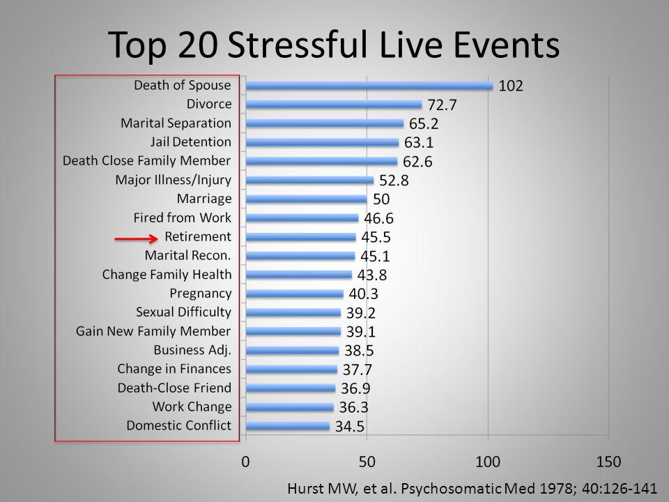 Top 20 Stressful Live Events Hurst MW, et al. Psychosomatic Med 1978; 40:126-141