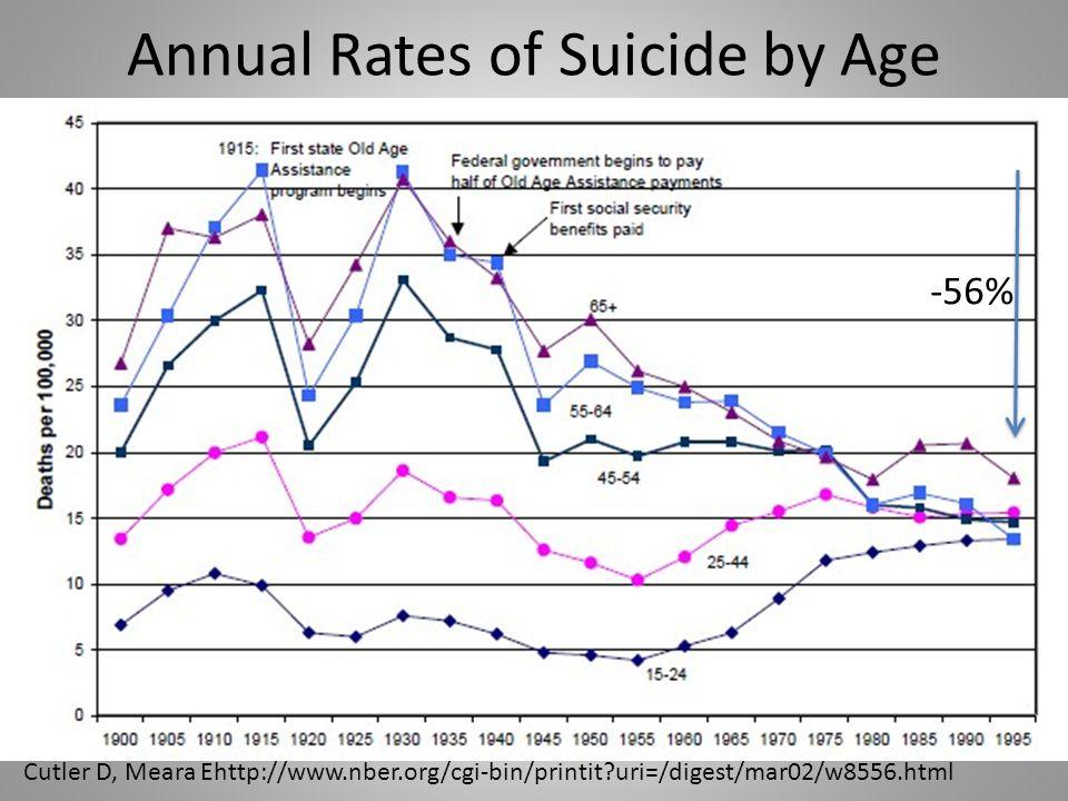 Cutler D, Meara Ehttp://www.nber.org/cgi-bin/printit?uri=/digest/mar02/w8556.html -56% Annual Rates of Suicide by Age