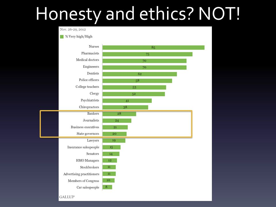 Honesty and ethics NOT!