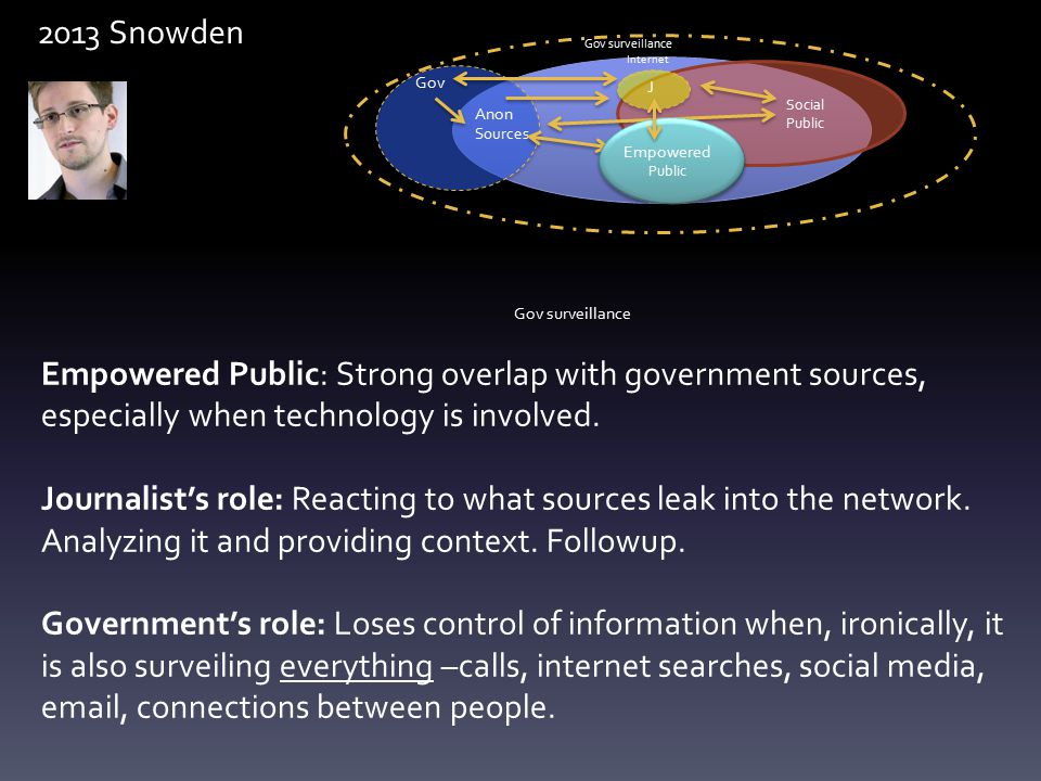 Empowered Public: Strong overlap with government sources, especially when technology is involved.