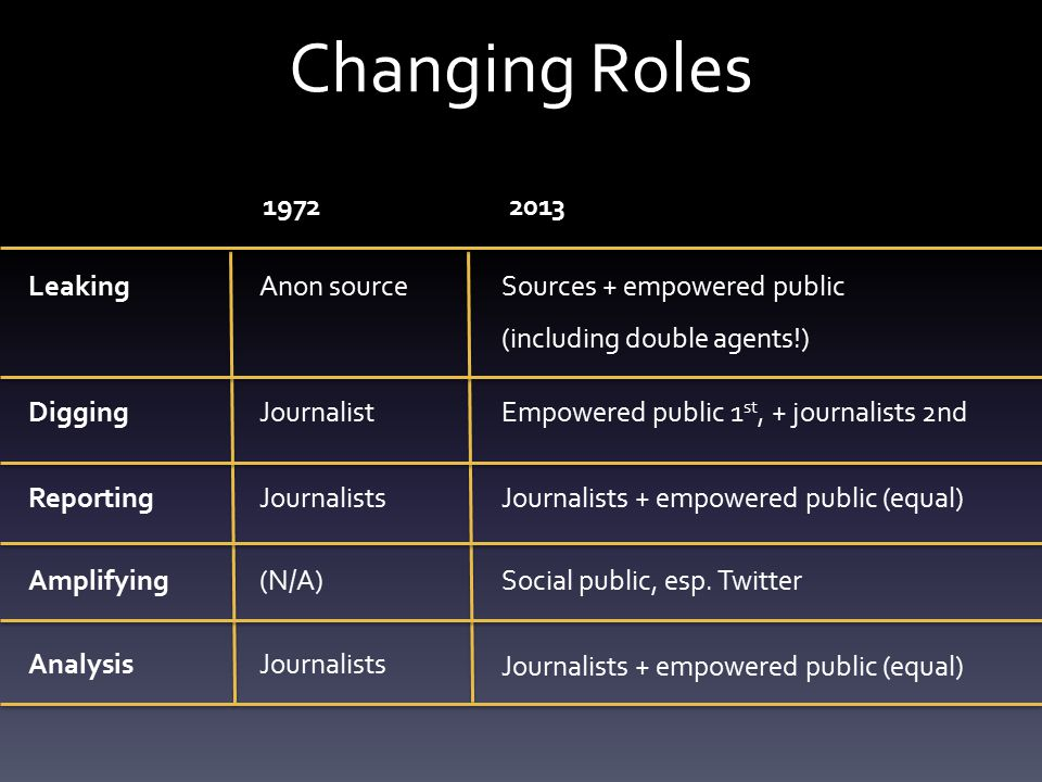 Changing Roles 19722013 Digging Reporting Amplifying Analysis Leaking Journalist Journalists (N/A) Journalists Anon source Empowered public 1 st, + journalists 2nd Journalists + empowered public (equal) Social public, esp.