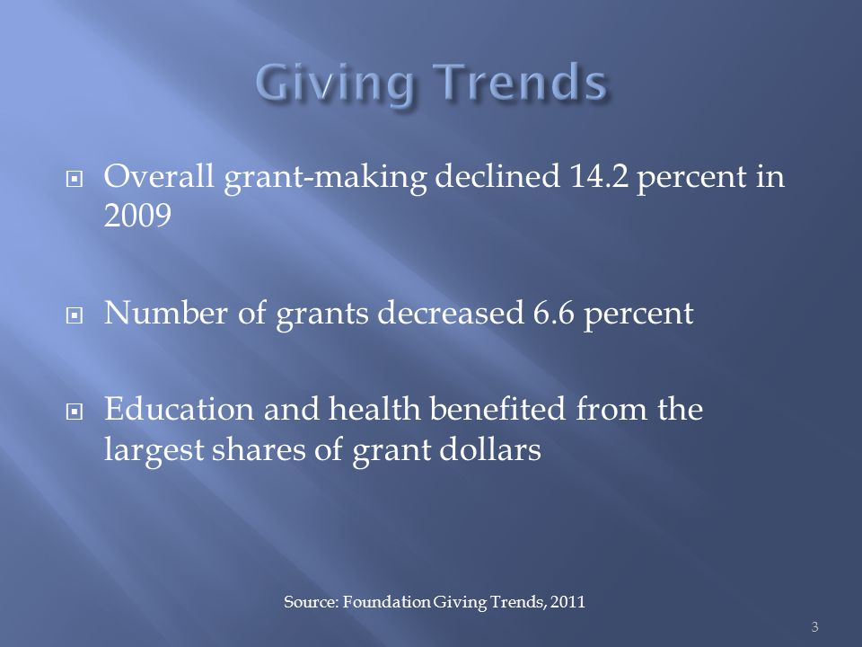  Overall grant-making declined 14.2 percent in 2009  Number of grants decreased 6.6 percent  Education and health benefited from the largest shares of grant dollars Source: Foundation Giving Trends, 2011 3
