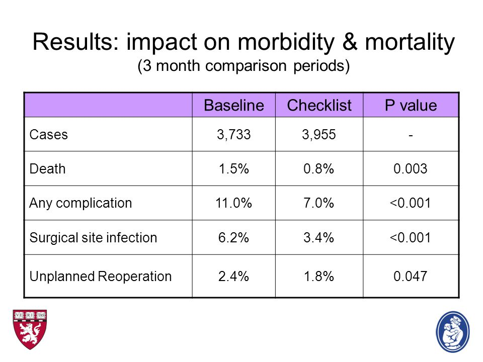 Results: impact on morbidity & mortality (3 month comparison periods) BaselineChecklistP value Cases3,7333,955- Death1.5%0.8%0.003 Any complication11.