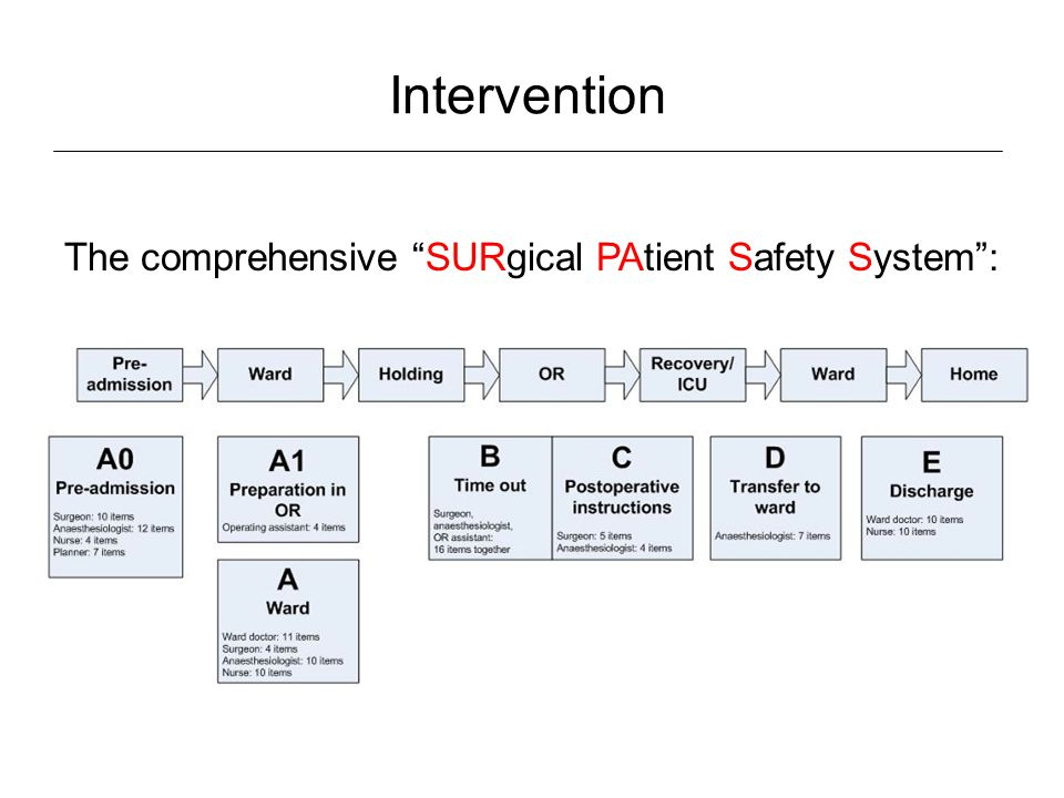 "Intervention The comprehensive ""SURgical PAtient Safety System"":"