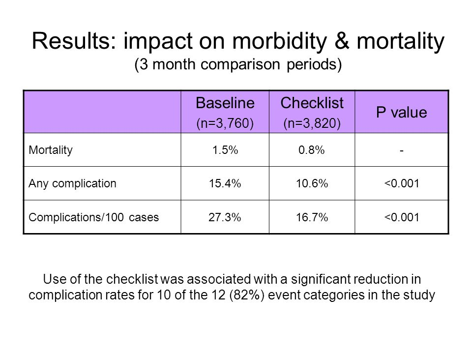 Results: impact on morbidity & mortality (3 month comparison periods) Baseline (n=3,760) Checklist (n=3,820) P value Mortality1.5%0.8%- Any complicati
