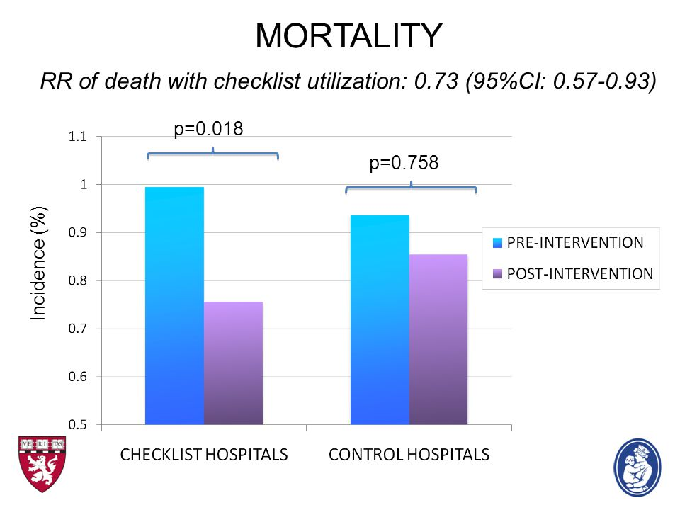 MORTALITY RR of death with checklist utilization: 0.73 (95%CI: 0.57-0.93) Incidence (%) p=0.758 p=0.018
