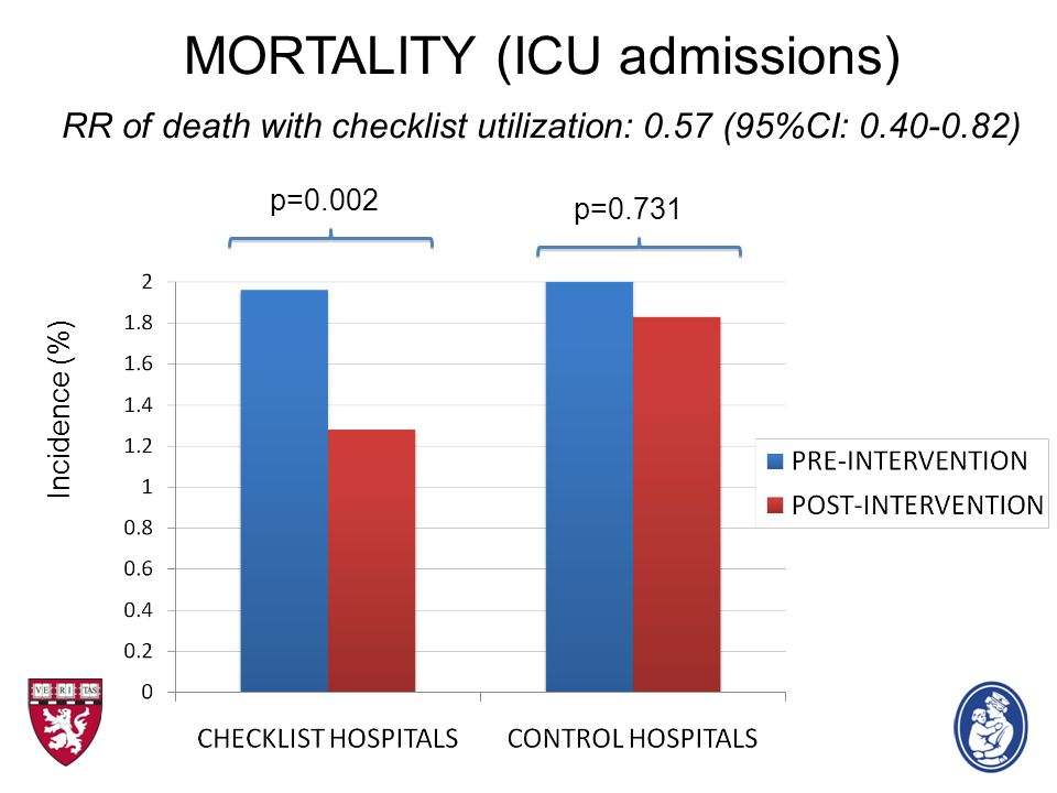 MORTALITY (ICU admissions) RR of death with checklist utilization: 0.57 (95%CI: 0.40-0.82) Incidence (%) p=0.731 p=0.002