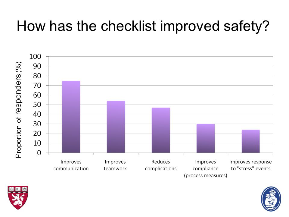 How has the checklist improved safety? Proportion of responders (%)