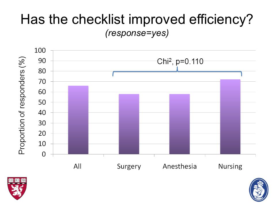 Has the checklist improved efficiency? (response=yes) Proportion of responders (%) Chi 2, p=0.110