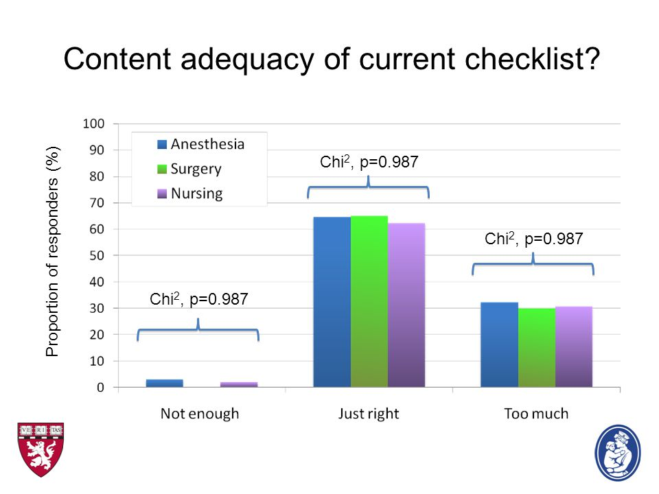 Content adequacy of current checklist? Proportion of responders (%) Chi 2, p=0.987