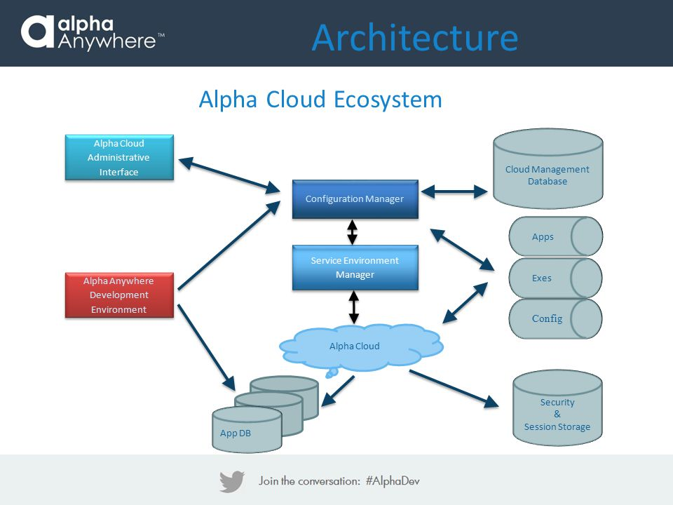 Architecture Alpha Cloud Ecosystem Configuration Manager Alpha Anywhere Development Environment Service Environment Manager Cloud Management Database Apps Exes Config App DB Alpha Cloud Administrative Interface Alpha Cloud Security & Session Storage