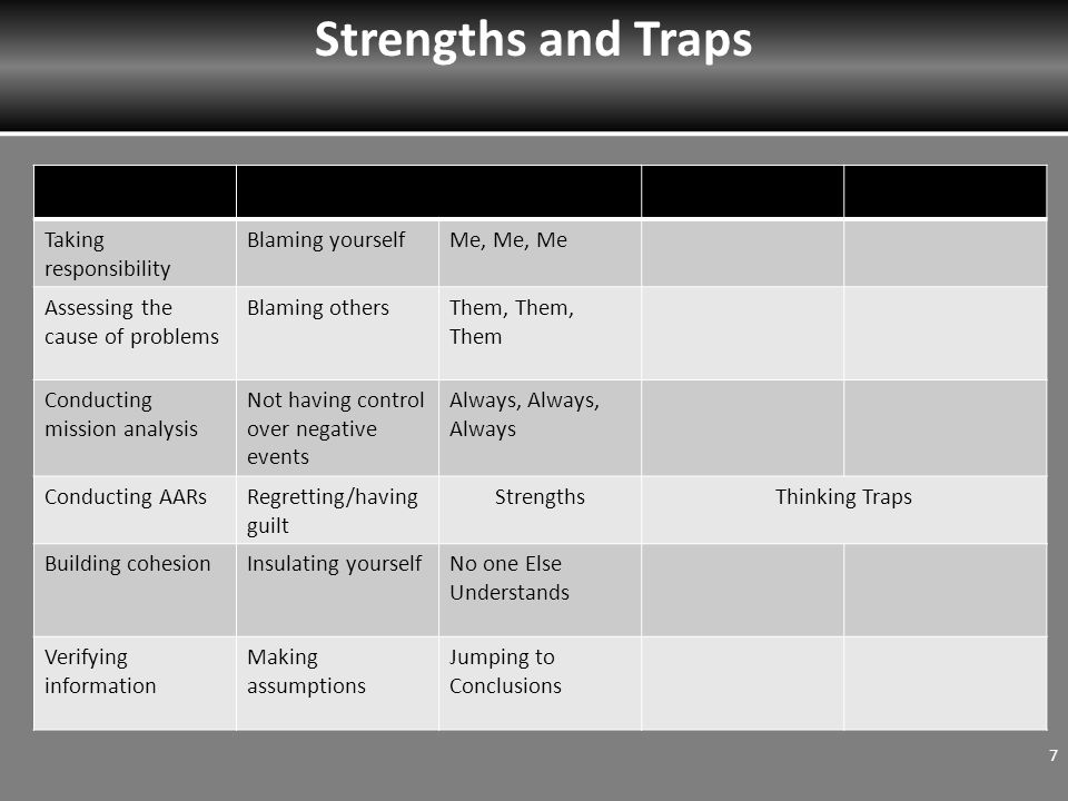 Strengths and Traps Taking responsibility Blaming yourselfMe, Me, Me Assessing the cause of problems Blaming othersThem, Them, Them Conducting mission analysis Not having control over negative events Always, Always, Always Conducting AARsRegretting/having guilt StrengthsThinking Traps Building cohesionInsulating yourselfNo one Else Understands Verifying information Making assumptions Jumping to Conclusions 7