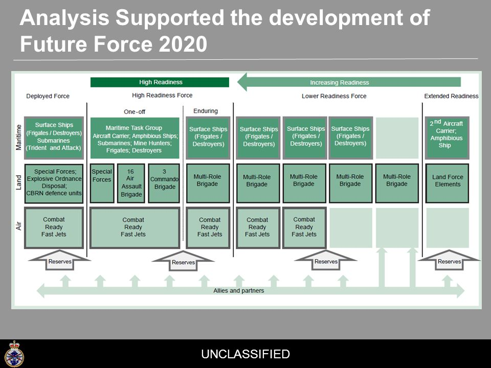UNCLASSIFIED Analysis Supported the development of Future Force 2020
