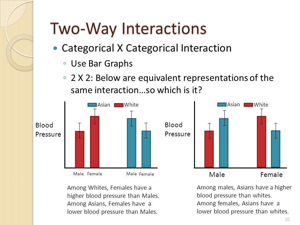 Two-Way Interactions Categorical X Categorical Interaction ◦ Use Bar Graphs ◦ 2 X 2: Below are equivalent representations of the same interaction…so w