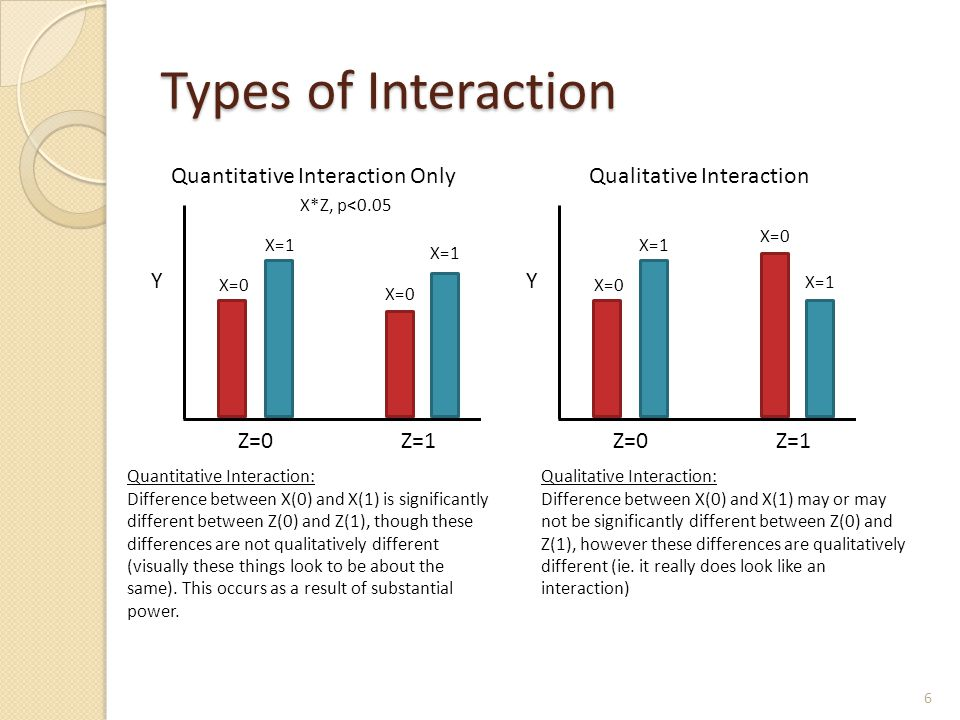 Types of Interaction 6 Quantitative Interaction OnlyQualitative Interaction Z=0 Y Z=1 X=0 X=1 X=0 X=1 Quantitative Interaction: Difference between X(0