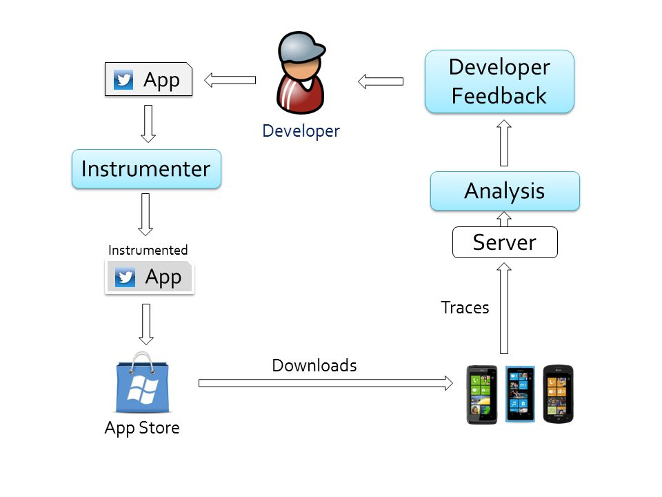 App Instrumenter App Instrumented App Store Downloads Analysis Developer Feedback Developer Feedback Server Traces Developer