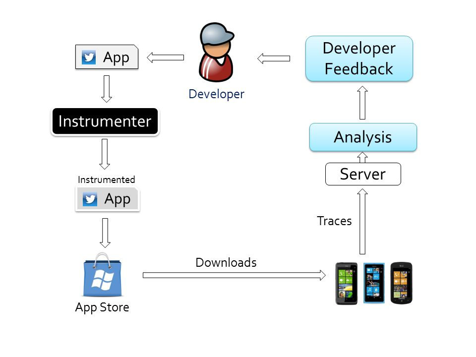 App Instrumenter App Instrumented Downloads Analysis Developer Feedback Developer Feedback Server Traces Developer App Store