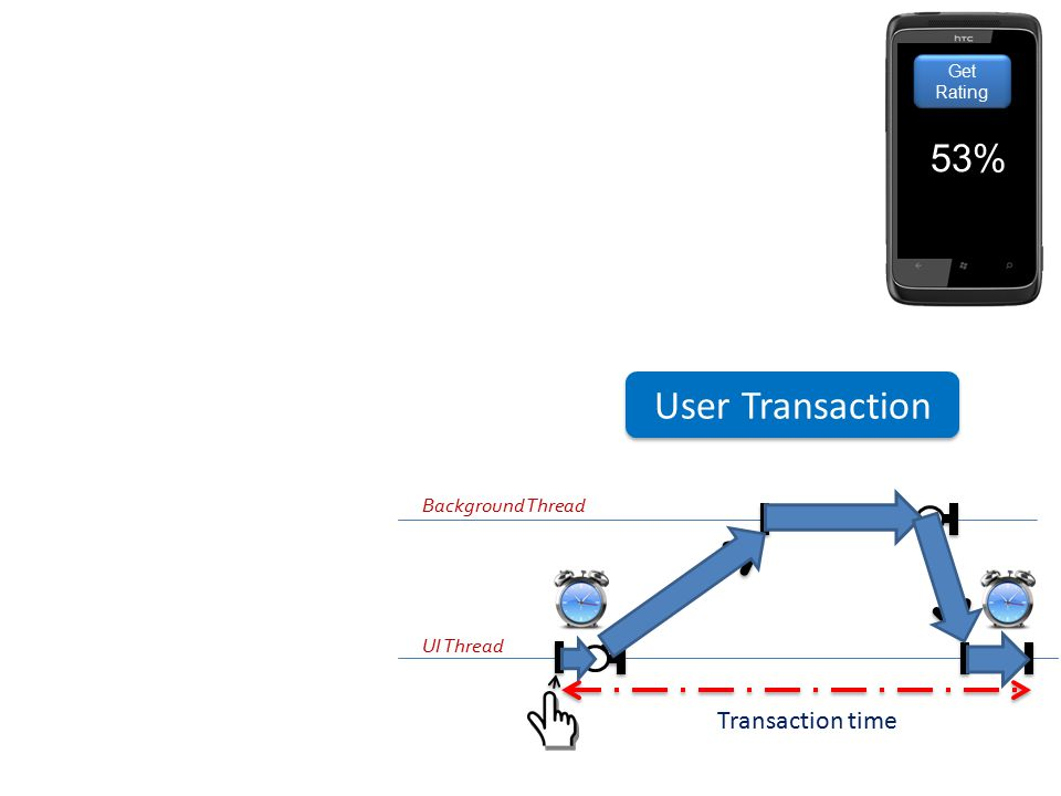 UI Thread Background Thread Transaction time User Transaction Get Rating 53%
