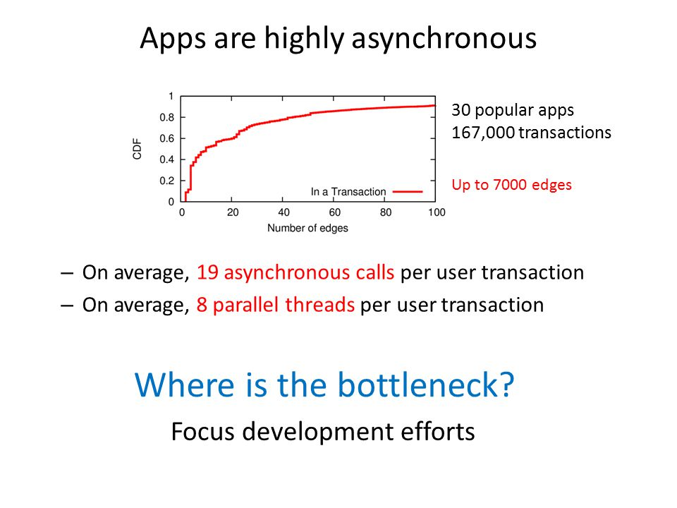 Apps are highly asynchronous Where is the bottleneck? Focus development efforts 30 popular apps 167,000 transactions – On average, 19 asynchronous cal